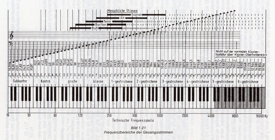 frequenzbereichedergesa
